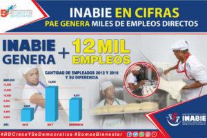El PAE del Inabie genera unos 1,666.2 empleos directos al año